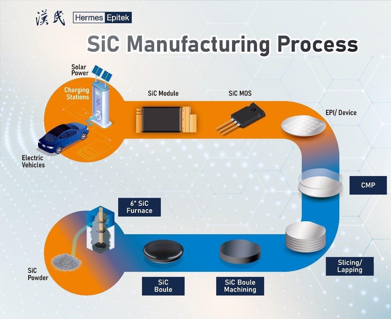 SiC Manufacturing Process