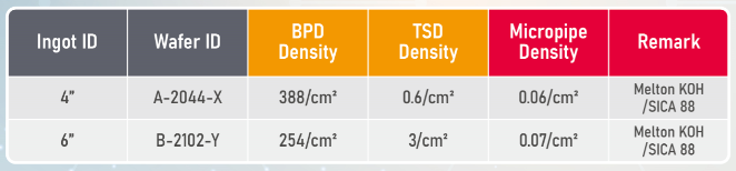 SiC (n-type) Crystal Quality